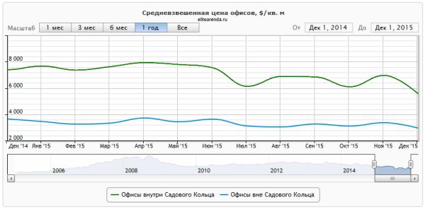 Колебания цен на коммерческие объекты в 2015 году.