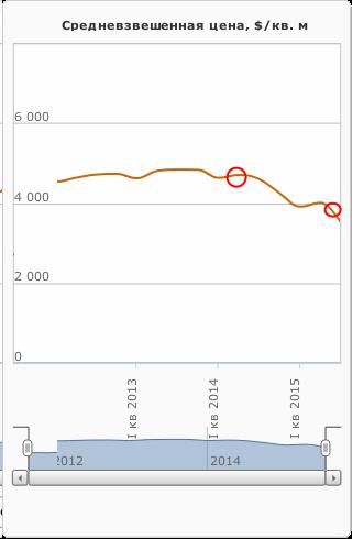 Плавный спад цен на офисы в Москве.