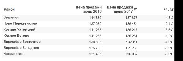 Средняя цена квадратного метра недвижимостив  Москве в 2017 году.