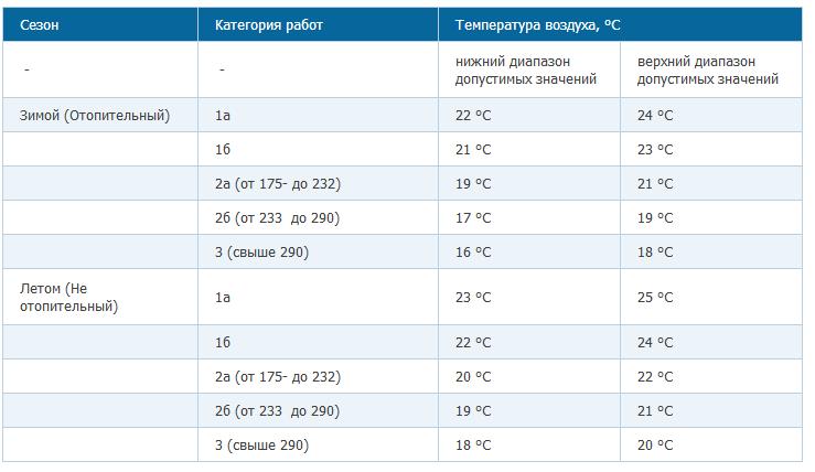 Нормальная температура