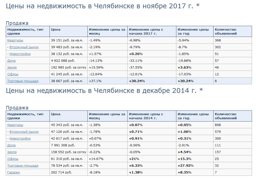График цен на недвижимость с 2014 года в Челябинске.
