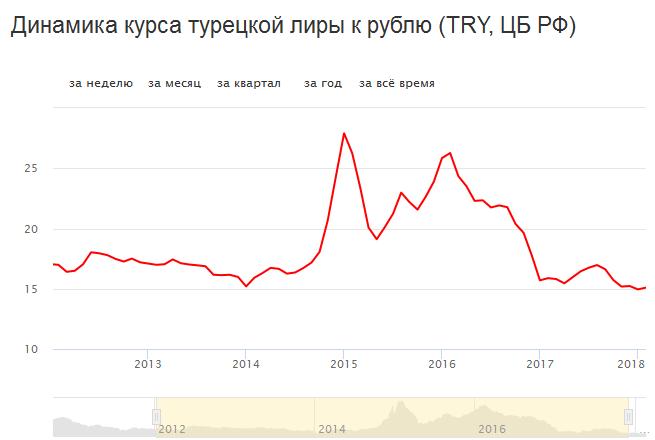 История курса турецкой лиры к рублю за 6 лет.