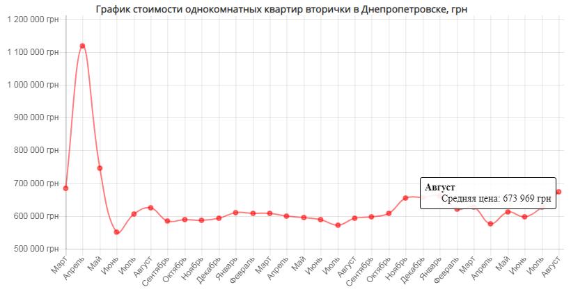 Рынок недвижимости Днепропетровска