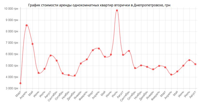 Динамика цен на аренду квартиры в Днепропетровске