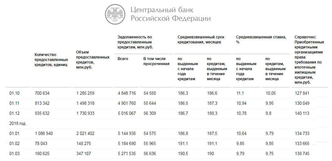 Рост объемов выданной ипотеки в РФ