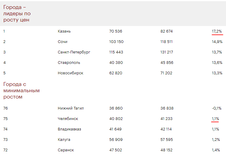 Насколько подорожало жилье за 1 год?