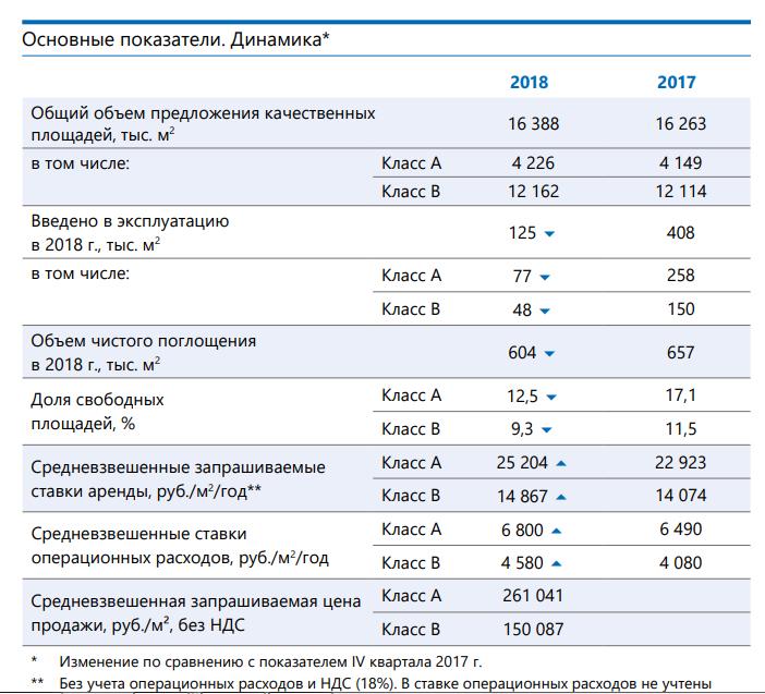 Вакантность на рынке офисной недвижимости Москвы в 2018 году