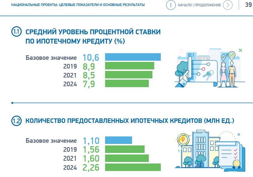 Сколько будет составлять ставка по ипотеке к 2024 году