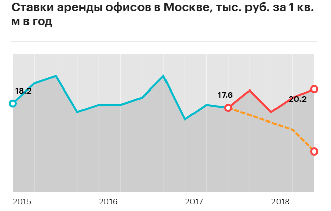 График изменения цен в 2018 году