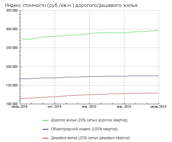 Динамика цен на жилую недвижимость в Москве за 1 полугодие 2019 года.