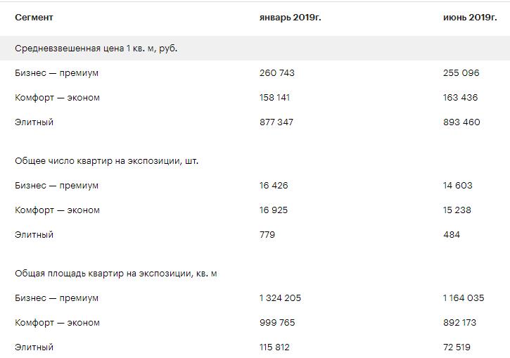 Изменение цен на новостройки с 1 июля 2019 года.