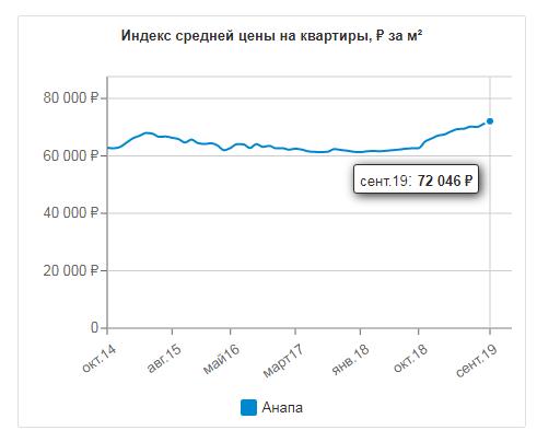 Динамика цен на квартиры в Анапе с 2014 года