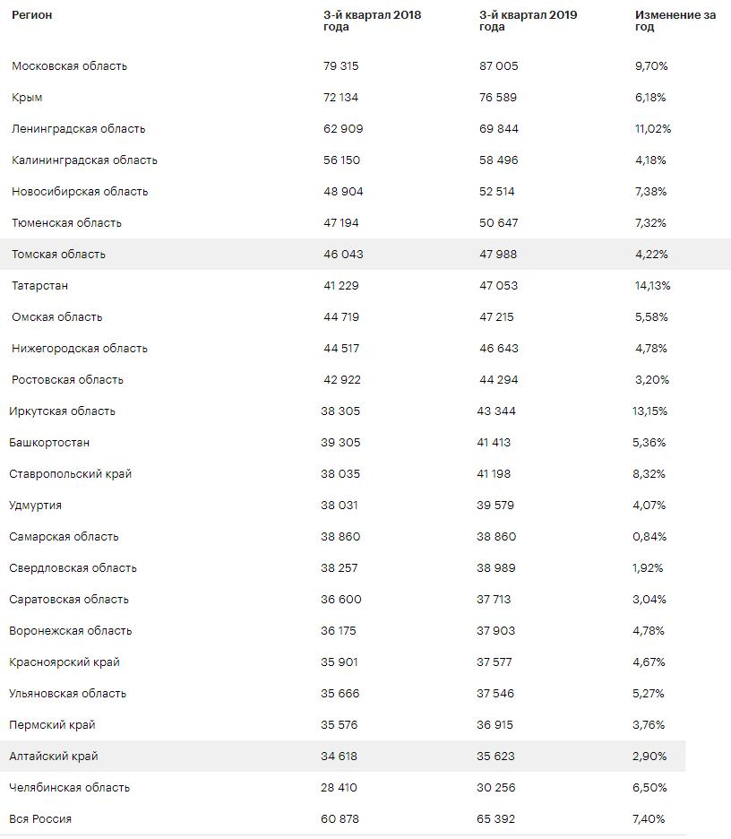Насколько подорожало жилье за 2019 год