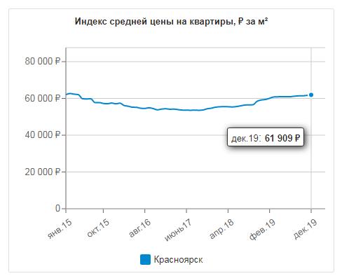 Динамика цен на квартиры в Красноярске