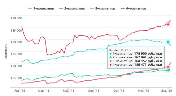 Рынок новостроек  и его динамика
