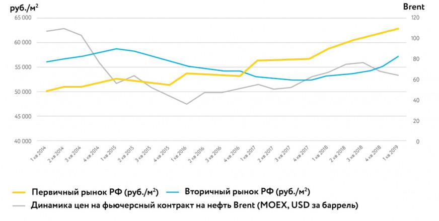 Изменение цен на нефть и недвижимость в условиях кризиса