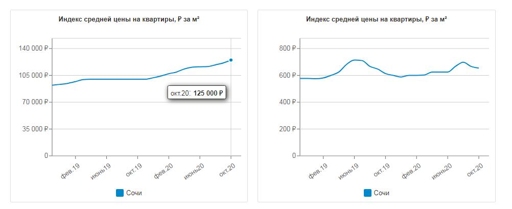 Динамика цен на жилье в Сочи за 2020 год